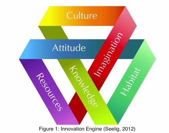 Innovation Engine Seelig 2012